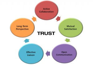Healthy Relationship collaberation and trust and communication